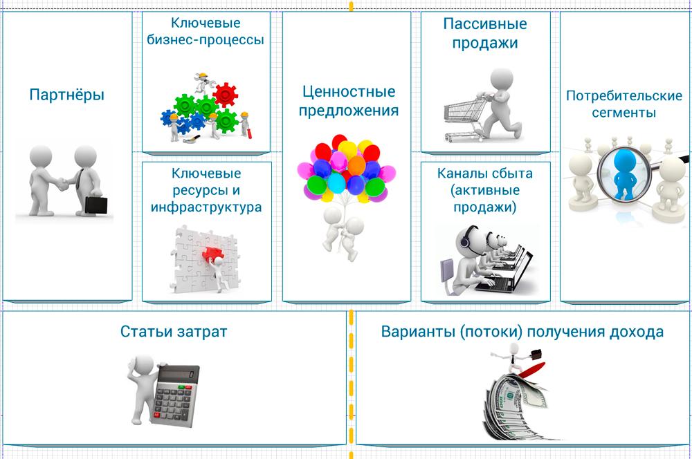 proSTRATEGY II Шаблон (канва)  бизнес-модели. Часть 2