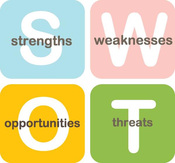 IWEITITS-analysis — инструмент интегральной практики